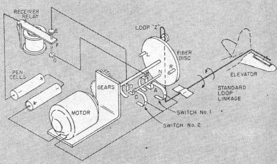 Physical drawing indicating how a servo may be used in a radio-control model airplane - Airplanes and Rockets