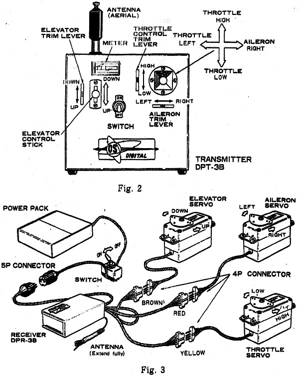 User Manual For The Os Digitron Dp 3 3 Channel Radio Control System