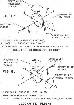 Control-Line Aerodynamics Made Painless, Fig 6a / Fig 6b, December 1967 - Airplanes and Rockets