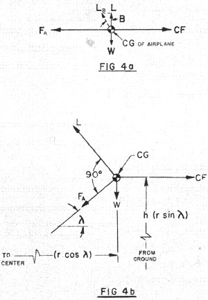 Control-Line Aerodynamics Made Painless, Fig 4a / Fig 4b, December 1967 - Airplanes and Rockets
