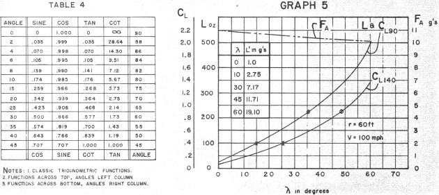 Control-Line Aerodynamics Made Painless, Table 4 / Graph 5, December 1967 - Airplanes and Rockets