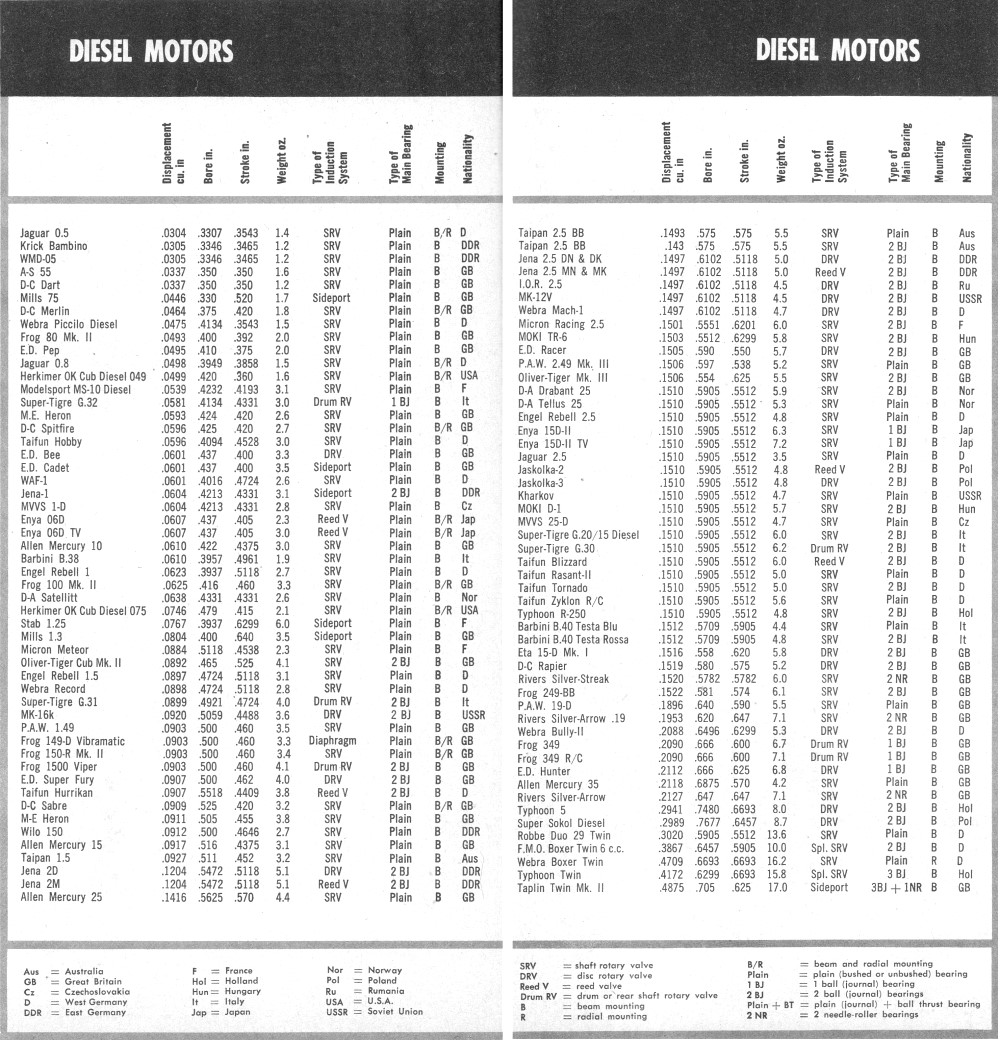 Global Engine Review 1963 Annual Edition American Modeler Schematic August 1958 Airplanes And Rockets Diesel Motor Specification Chart