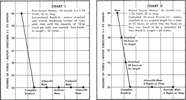 Force readings and amount of stretch were the same for each, Rubber Motor Testing, August 1968 American Aircraft Modeler - Airplanes and Rockets