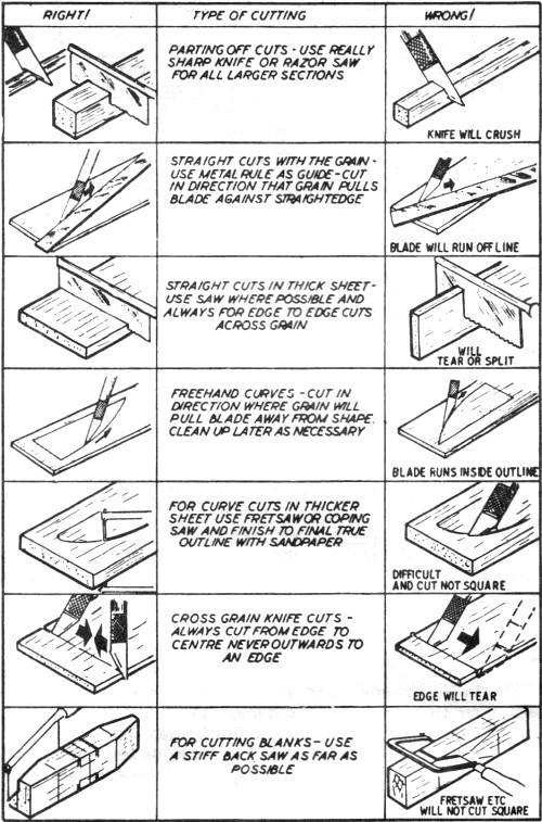 Important Facts About Balsa Wood Sig Catalog Airplanes